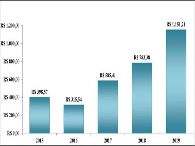 Ressarcimento: ANS repassou valor recorde de R$ 1,15 bilhão ao SUS em 2019